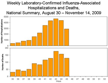 Flu deaths Aug. - Nov.2009.